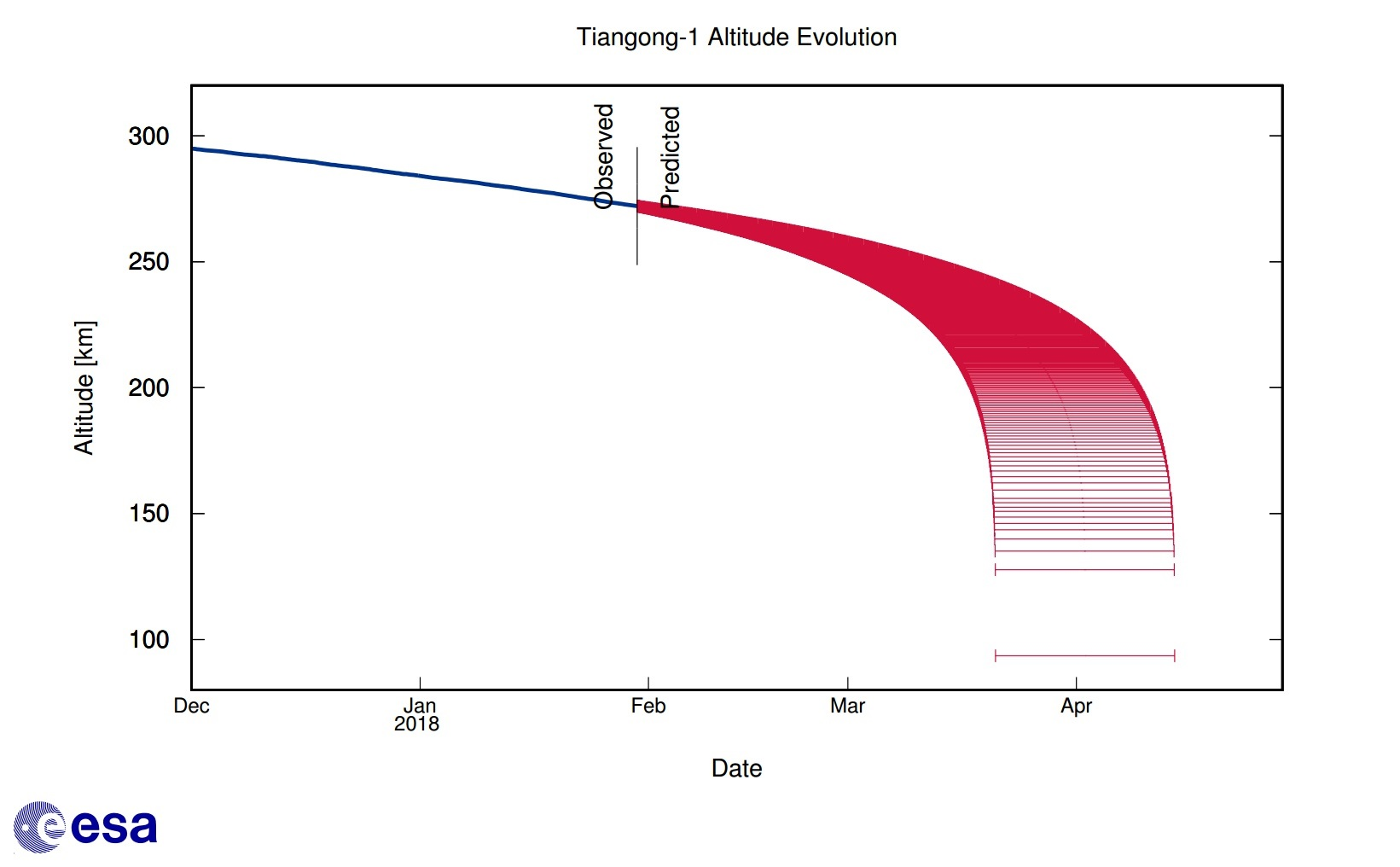 Tiangong 1 Reentry Updates Rocket Science And Split As Shown On A Timespace Diagram The