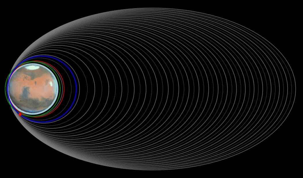 TGO aerobraking visualisation to March 2018. Credit: ESA