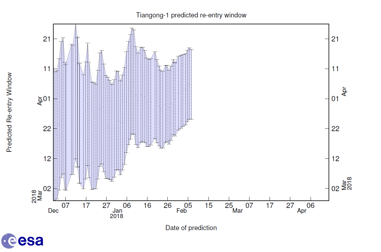 Current reentry time window forecast Credit: ESA