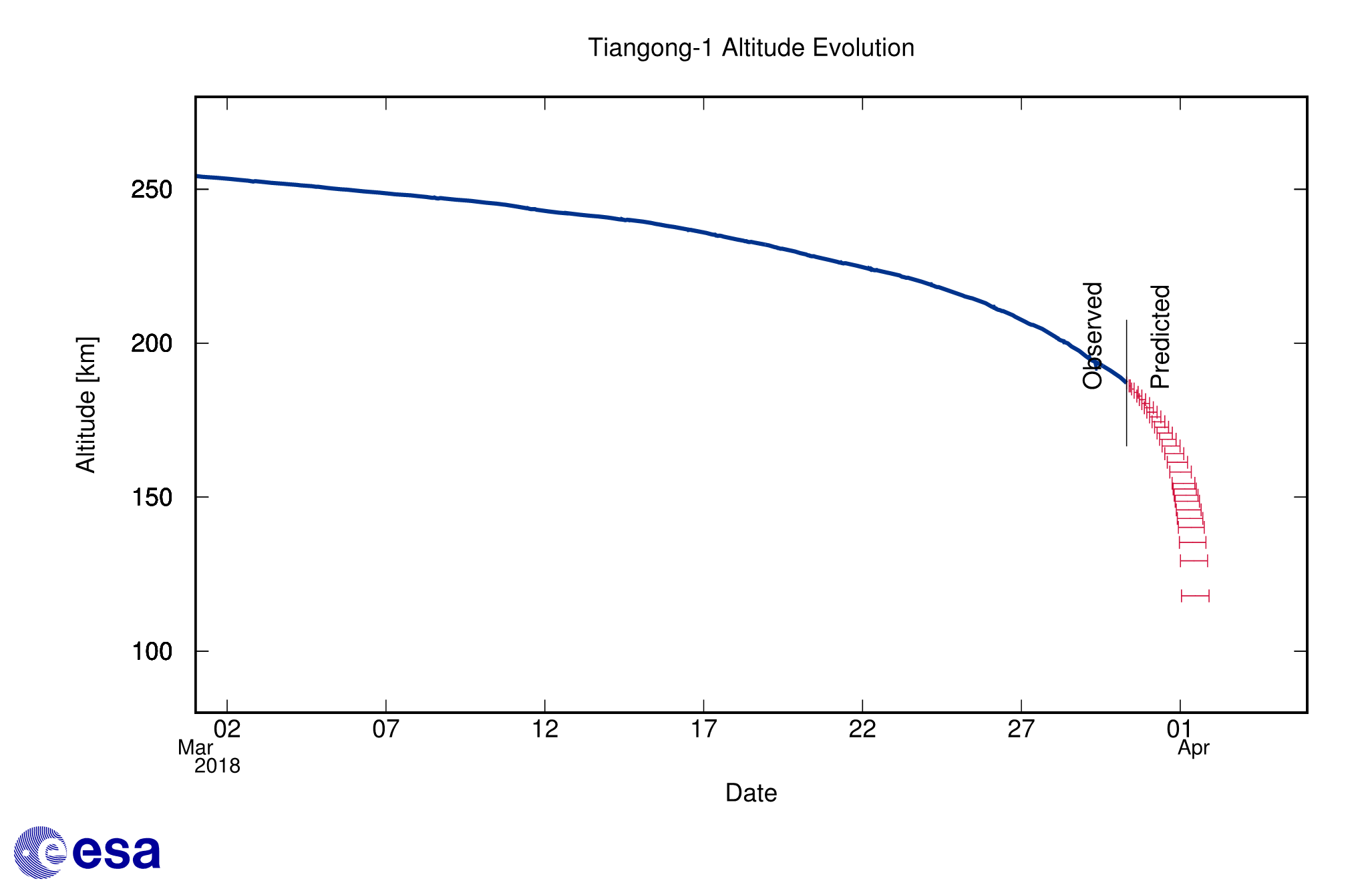 Tiangong-1 altitude decay forecast as of 30 March Credit: ESA