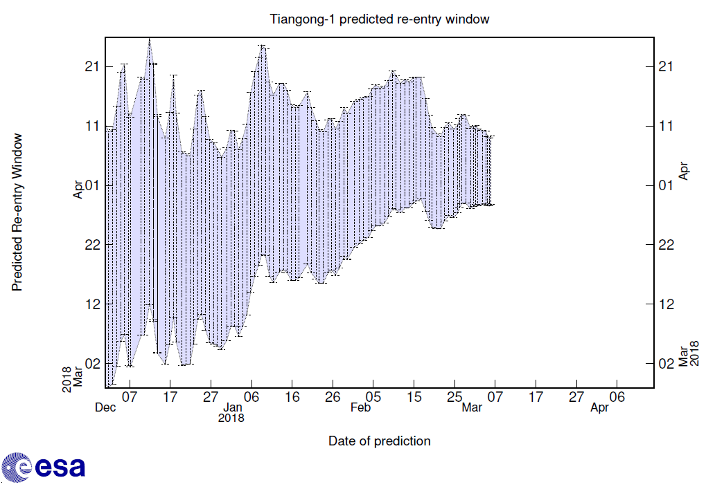 Tiangong-1 reentry window forecast as of 6 March Credit ESA