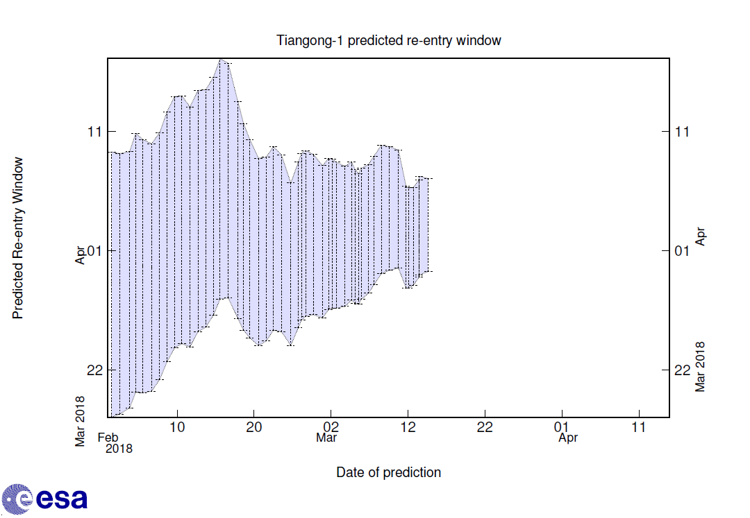 Tiangong-1 reentry window forecast as of 15 March Credit: ESA