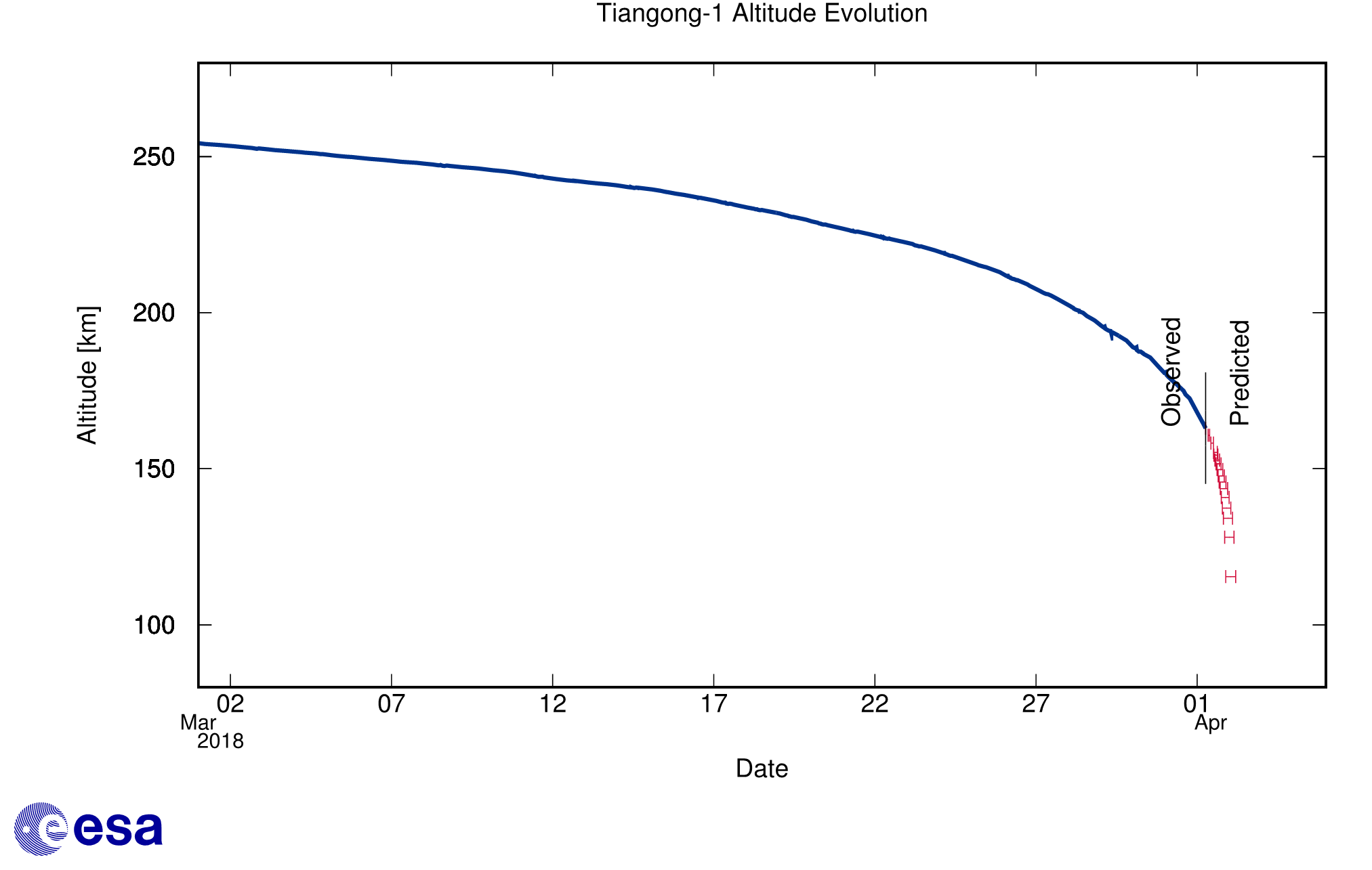 Tiangong-1 altitude decay forecast as of 1 April Credit: ESA