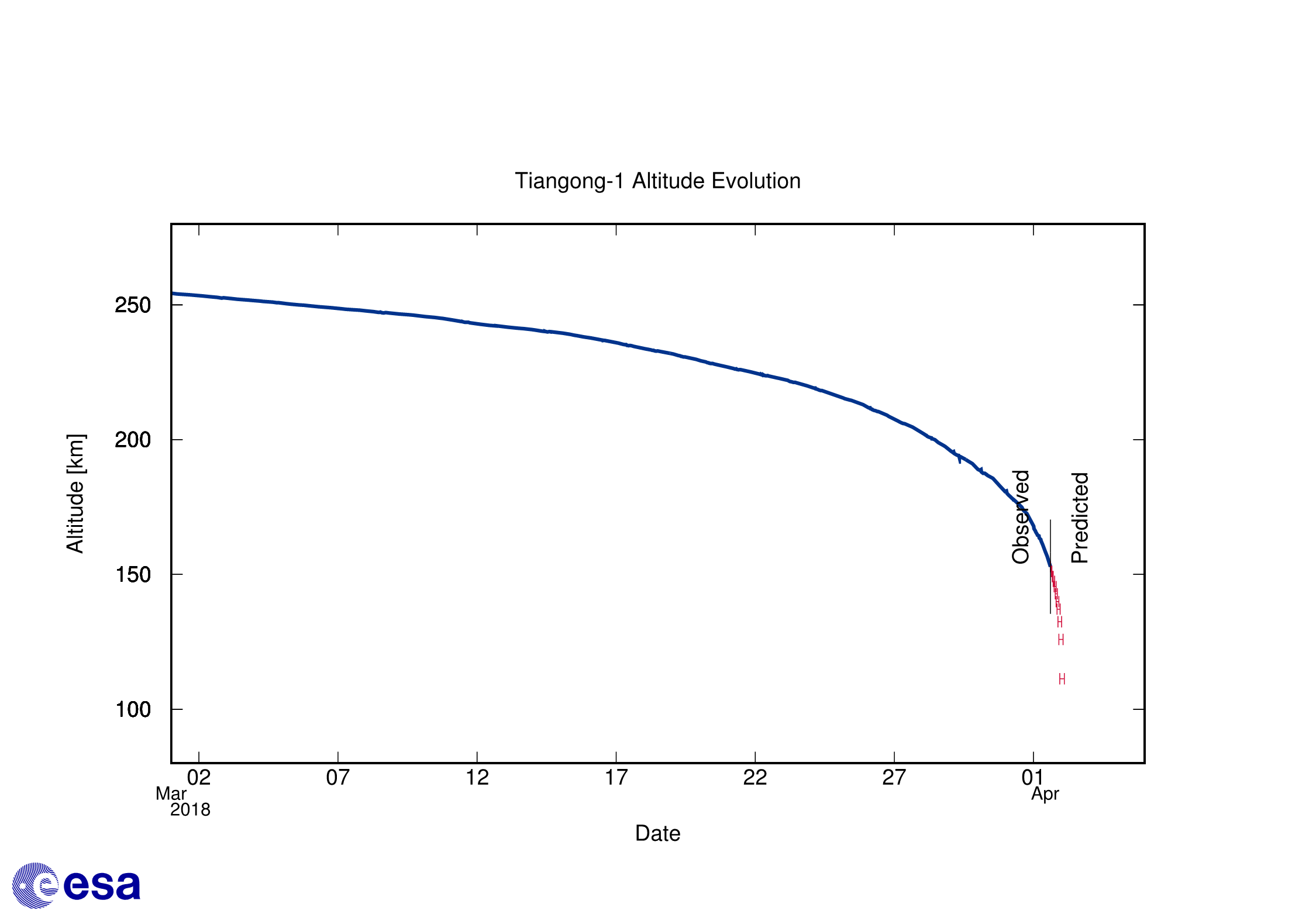 Final Tiangong-1 altitude decay forecast as of 18:00 CEST, 1 April Credit: ESA