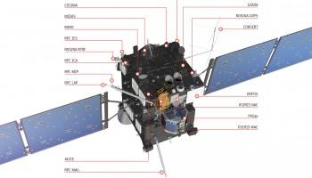 Rosetta's instruments. Credit: ESA/ATG medialab