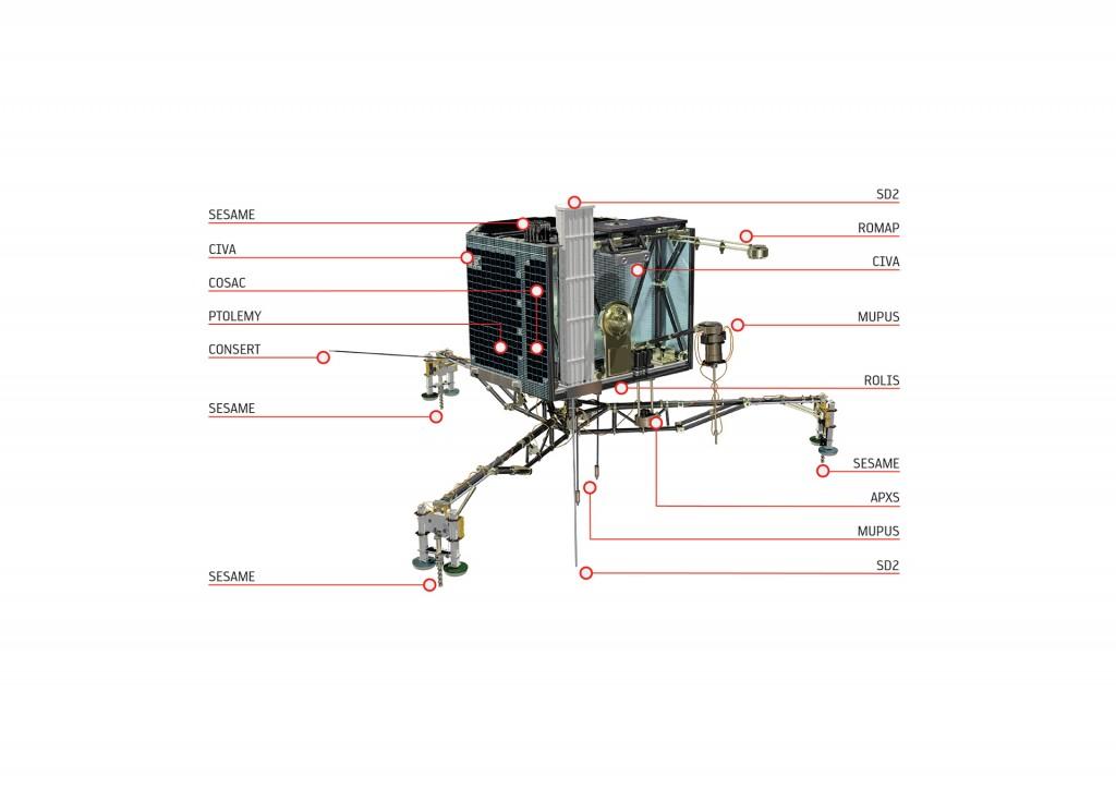 Philae's instruments. Credit: ESA/ATG medialab