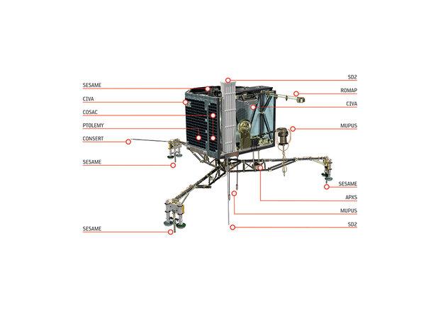 Philae's instruments. Credits: ESA/ATG medialab