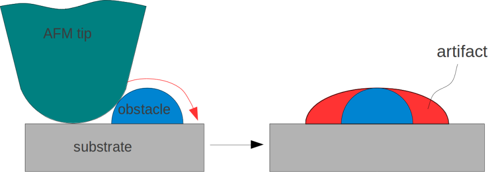 Diagram showing how the shape of the tips relates to the quality of the image produced. Image from Wikipedia https://en.wikipedia.org/wiki/File:Afm_artifact2.png