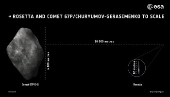 Rosetta and comet 67P/C-G to scale, assuming Rosetta is orbiting at a distance of 10 km, and the comet is about 4 km wide. Credits: ESA.