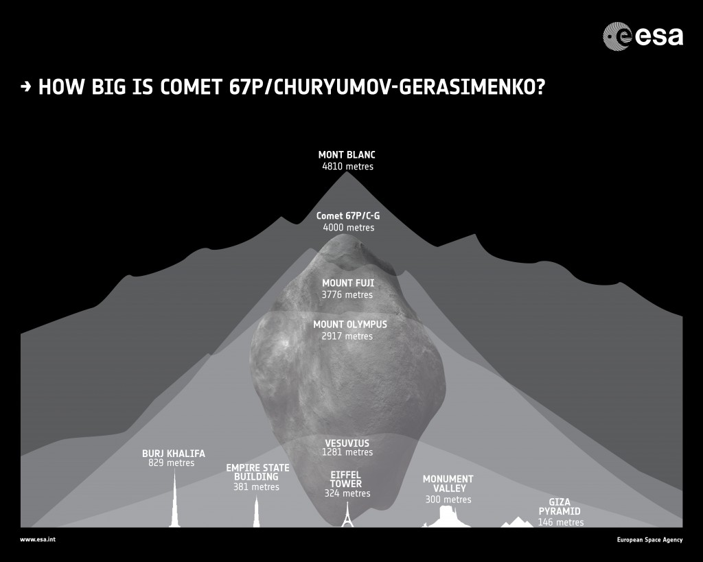 Rosetta's target comet, 67P/Churyumov–Gerasimenko, is about 4 km wide. Here it is presented alongside some of Earth's landmarks. Credt: ESA