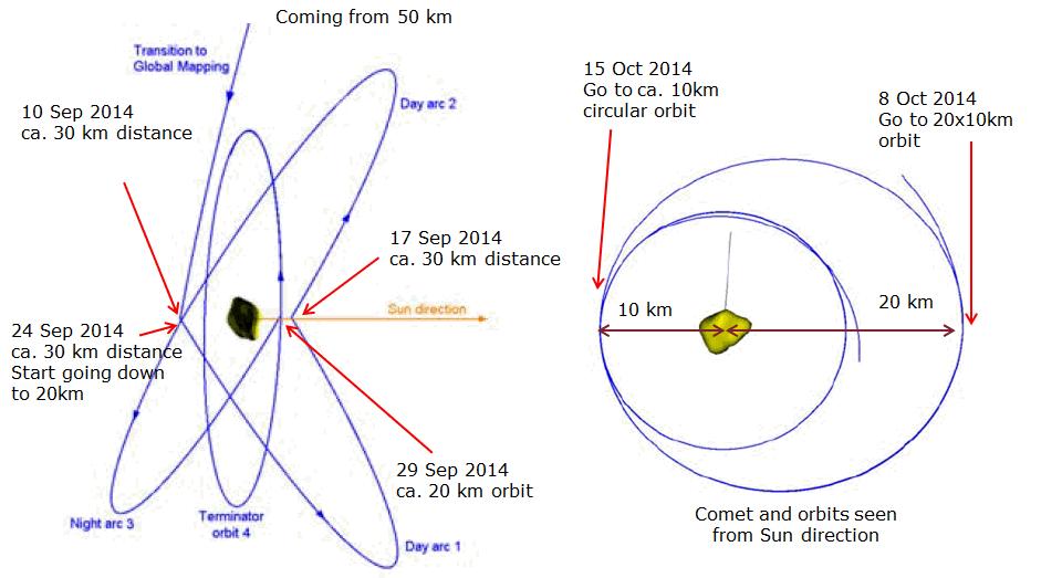 Rosetta GMP orbits Credit: ESA