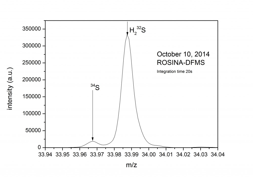 High resolution mass spectrum of ROSINA DFMS, taken on October 10 at a distance of 10 km from the comet centre. Hydrogen sulphide is easily seen. The second peak is due to the heavier isotope of sulphur 34S, which is a fragment of all sulphur bearing species. Image courtesy K. Altwegg, University of Bern