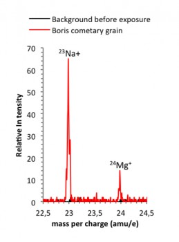 "Secondary ions of a cometary grain collected next to Comet 67P/C-G. This spectrum shows the positive mass per charge from 22.5 amu/e to 25.5 amu/e obtained  on 7 August 2014, before exposure of the first COSIMA target-holders (shown in black) and from the  ""shot and hit"" grain Boris (shown in red) collected during the second exposure week (18-24 August 2014) at about 80 km from Comet 67P/C-G. Each spectrum is the sum of two spectra taken at the same position. Spectra are taken for a period of 2.5 minutes. Credit : ESA/Rosetta/MPS for COSIMA Team MPS/CSNSM/UNIBW/TUORLA/IWF/IAS/ESA/BUW/ MPE/LPC2E/LCM/FMI/UTU/LISA/UOFC/vH&S"