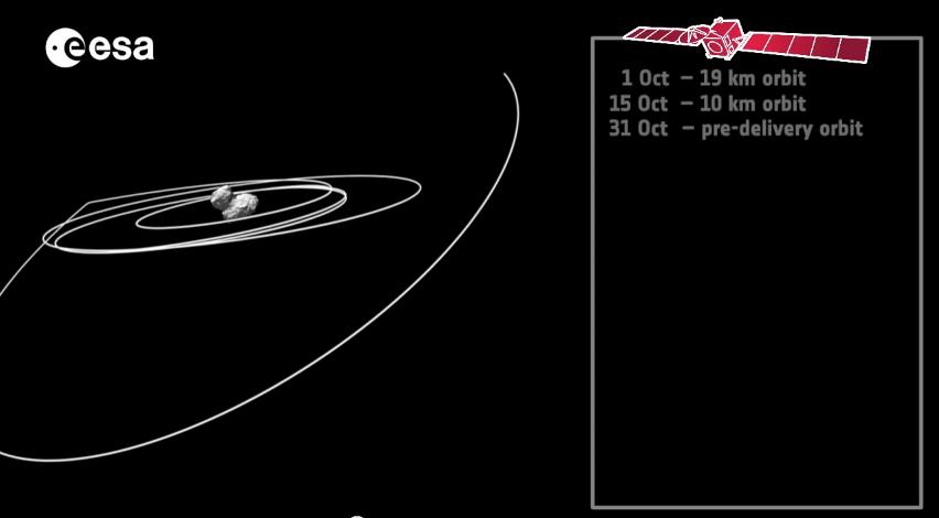 Rosetta's manøvre ind mod kometen