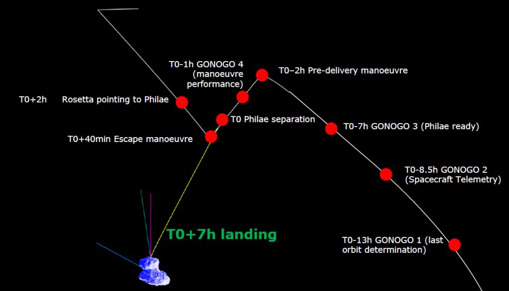 Rosetta lander delivery orbit Credit: ESA