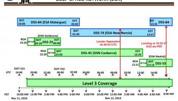 DSN Timeline for ROSETTA Landing