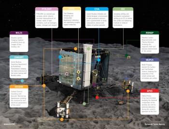 Philae's instruments. Credits: ESA/ATG media