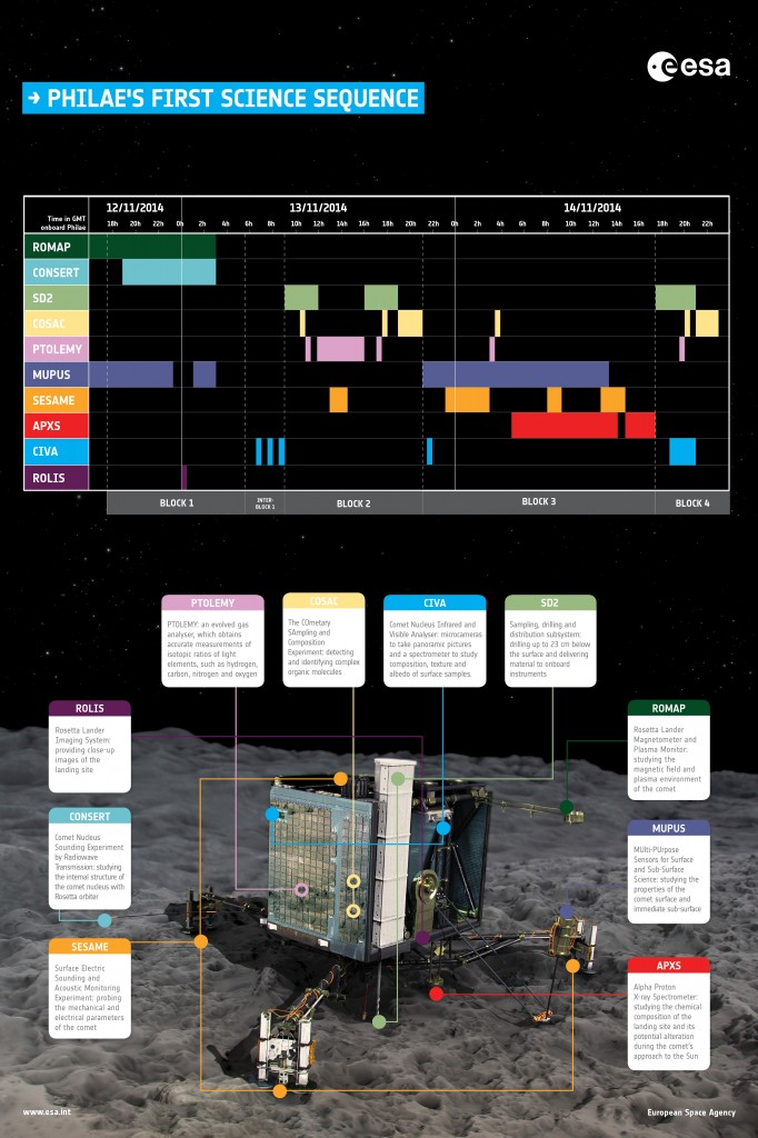 A timeline of the science operations that Rosetta's lander Philae will perform during the first 2.5 days on the surface of Comet 67P/Churyumov–Gerasimenko. Credit: ESA