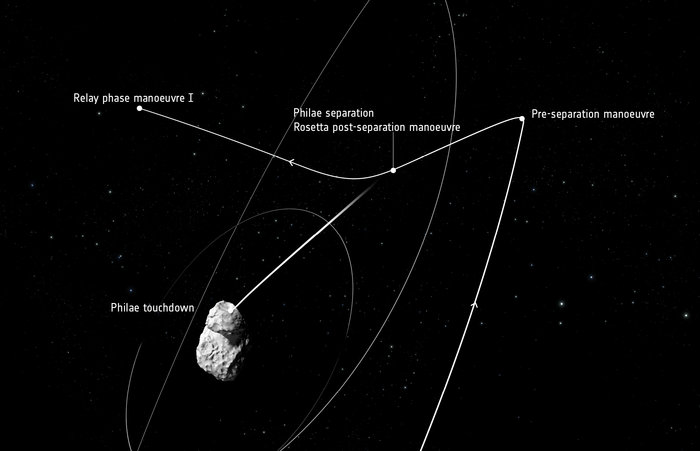 Labelled trajectory of Rosetta's orbit, focusing on the manoeuvres on 12 November. Credits: ESA
