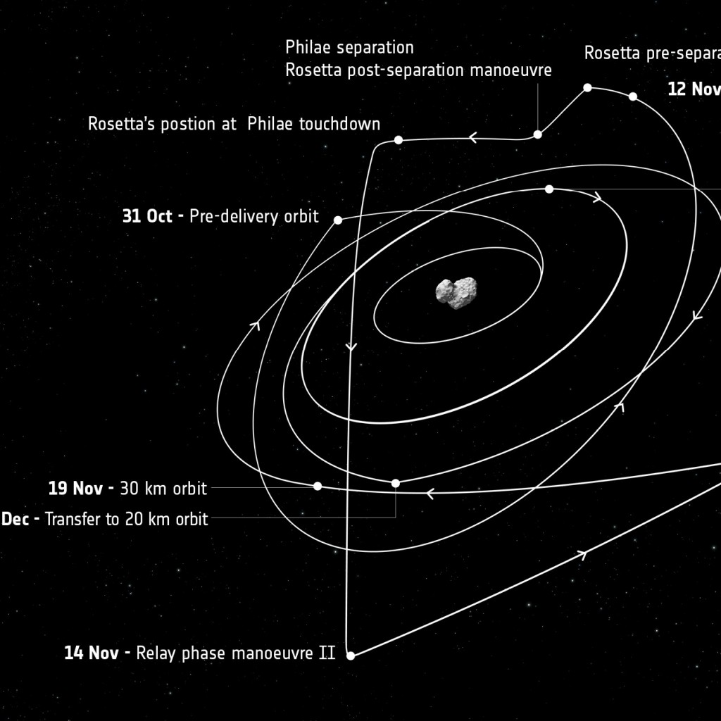 Labelled diagram indicating Rosetta's trajectory from the end of October until early December. Credit: ESA