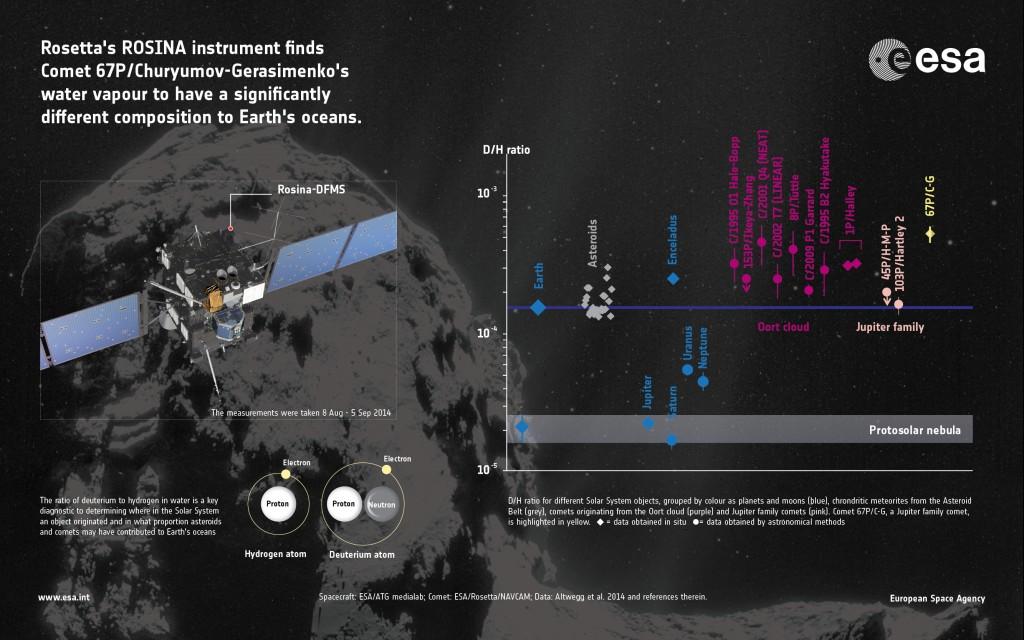 ESA_Rosetta_Rosina_DHinfographic