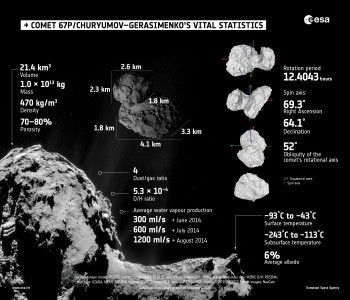 Infographic summarising key properties of Comet 67P/C-G.
