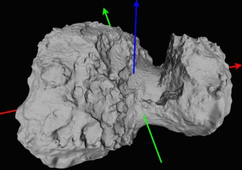 The blue arrow indicates Comet 67P/Churyumov–Gerasimenko's rotation axis, and the red and green arrows display its equatorial x- and y-axes, respectively. Its spin axis is tilted by 52º. Credits: ESA/Rosetta/MPS for OSIRIS Team MPS/UPD/LAM/IAA/SSO/INTA/UPM/DASP/IDA