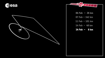 Flyby trajectory 14 Feb
