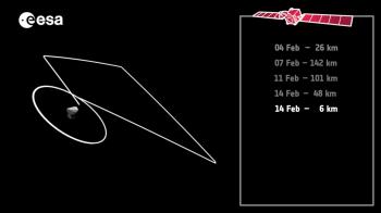 Flyby trajectory 14 Feb
