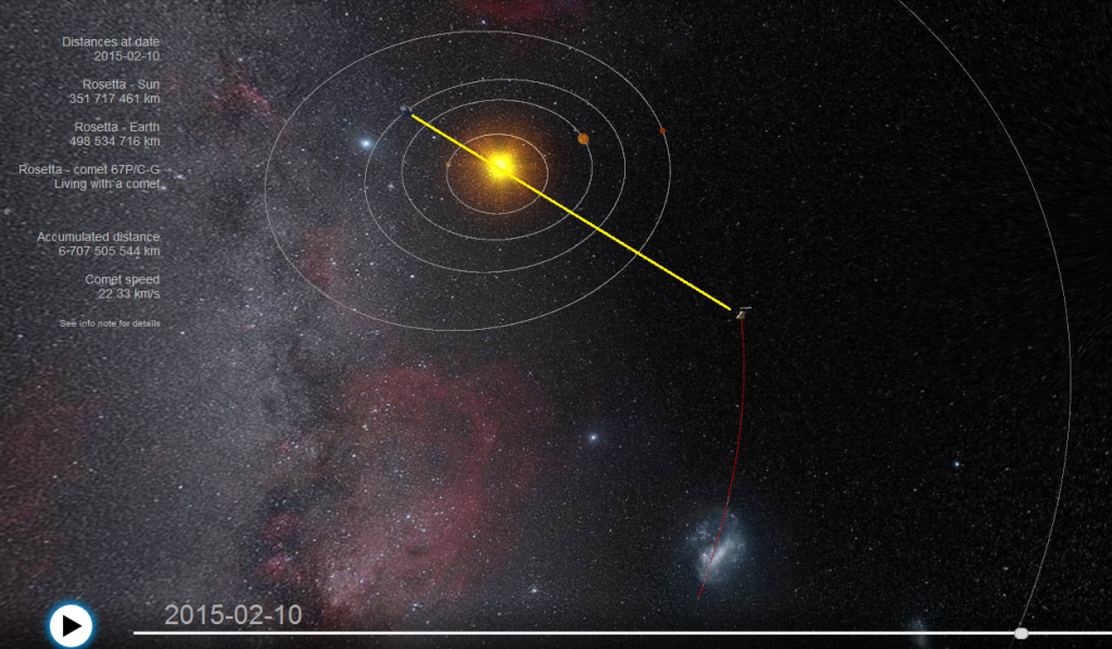 The yellow line indicates – approximately – the direct line of sight between Earth and Rosetta in February and into March 2015. Radio signals to and from the spacecraft are degraded by the Sun. Via https://sci.esa.int/where_is_rosetta/