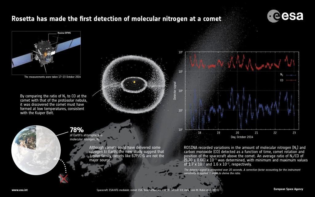 ESA_Rosetta_Rosina_N2_info