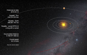 "Today, 13 March, Rosetta, Philae and Comet 67P/C-G are 316 million km from the Sun and 457 million km from Earth. Click to access ""Where is Rosetta?"" tool."