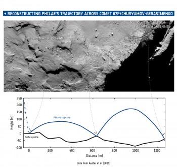 ESA_Rosetta_Philae_trajectory