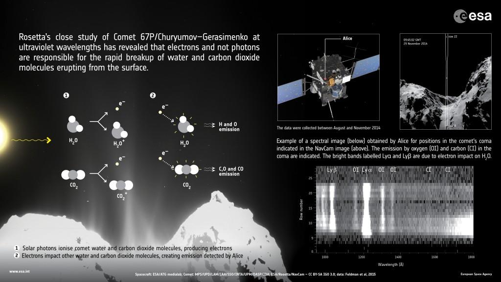ESA_Rosetta_Alice_Infographic150602