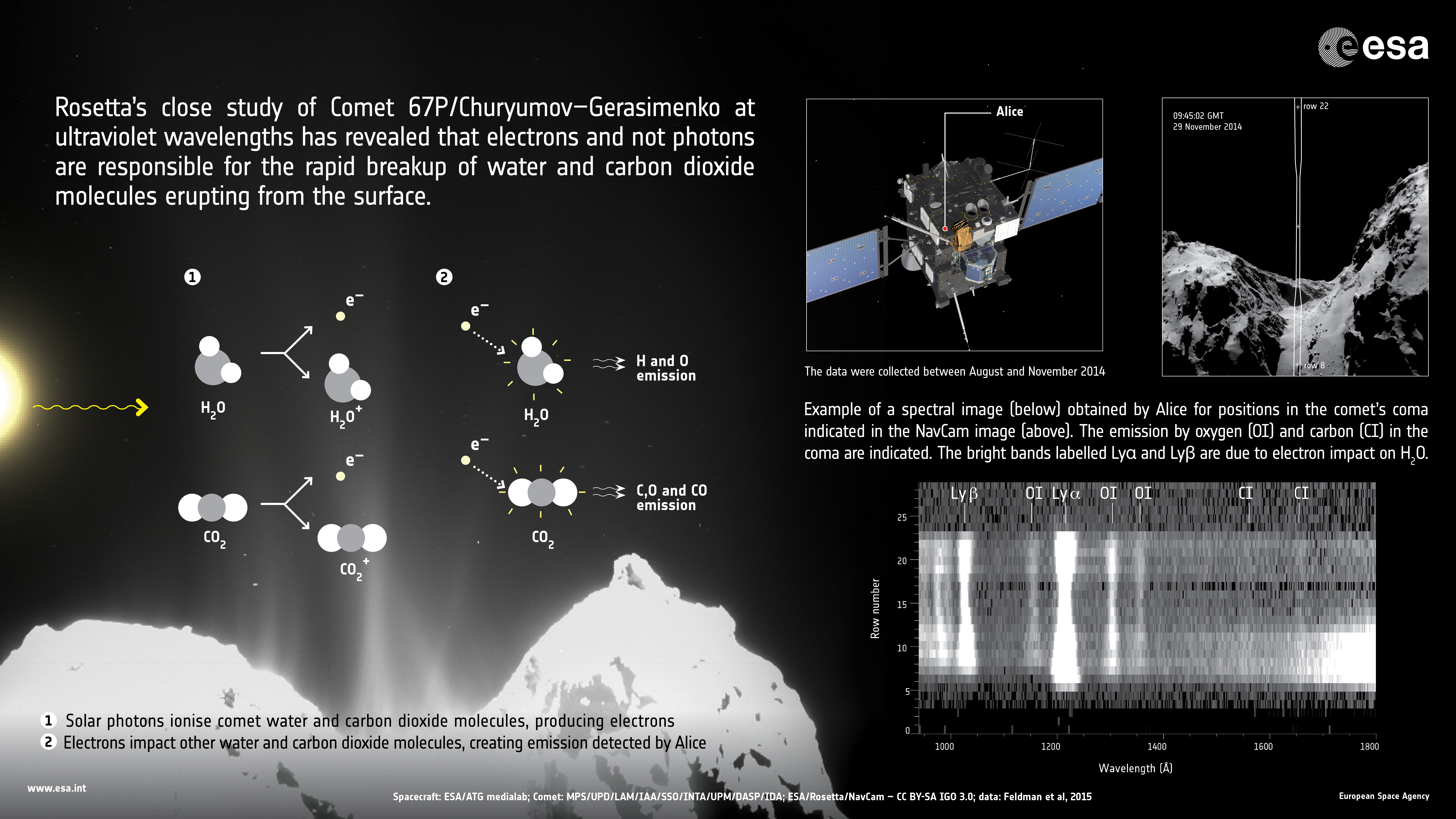 Ultraviolet Study Reveals Surprises In Comet Coma Rosetta Esas And Promotion Light Chaser Circuits Are Used To Produce Lighting