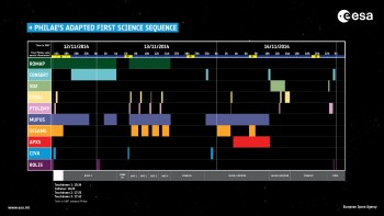 A timeline of the science operations that Rosetta's lander Philae performed between 12 and 15 November 2015, following touchdown on the surface of Comet 67P/Churyumov–Gerasimenko.  Following Philae's unexpected flight across the surface of the comet, the planned first science sequence had to be adapted according to the new situation. The graphic shows the approximate times (to the nearest 15 minutes) that each of Philae's 10 instruments was activated; however, it does not indicate the success of data acquired.