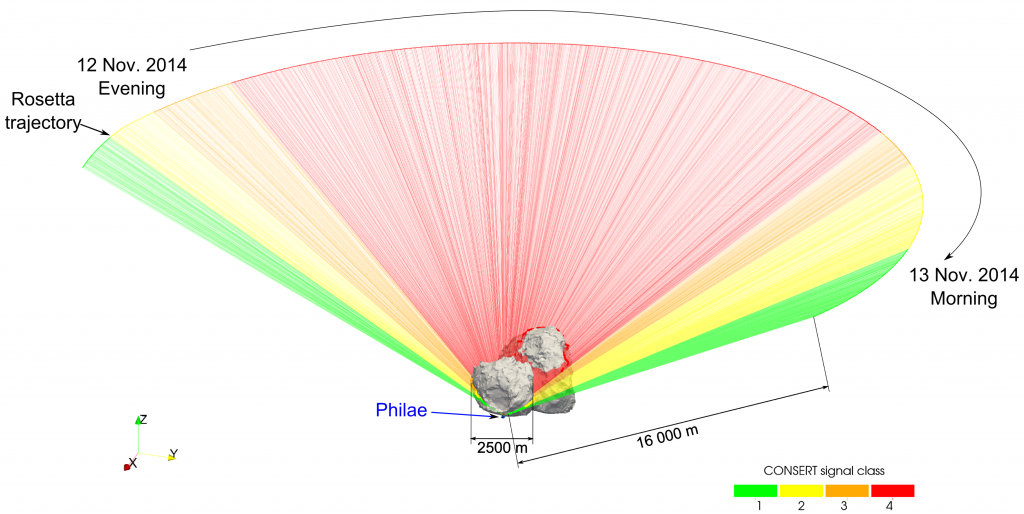 This diagram shows the propagation of signals between Rosetta and Philae through the comet's nucleus, between 12 and 13 November 2014. Green represents the best signal quality, decreasing in quality to red for no signal.  The signals are sent and received by the CONSERT instrument, which is on both the orbiter and the lander. The time taken for the signal to travel between the instruments, and the amplitude of the received signal offers insights into the structure of the comet's nucleus. In particular, the travel time depends on a parameter called permittivity, which is itself linked to the nucleus porosity, composition, temperature and internal structure of the comet. The permittivity value is approximately 1.27. Credits: ESA/Rosetta/Philae/CONSERT