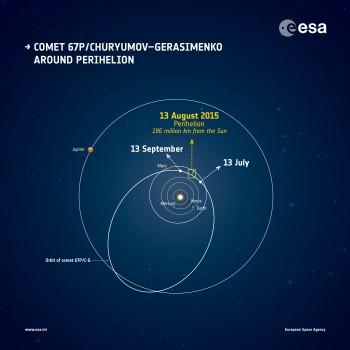 ESA_ROSETTA_Perihelion_Small
