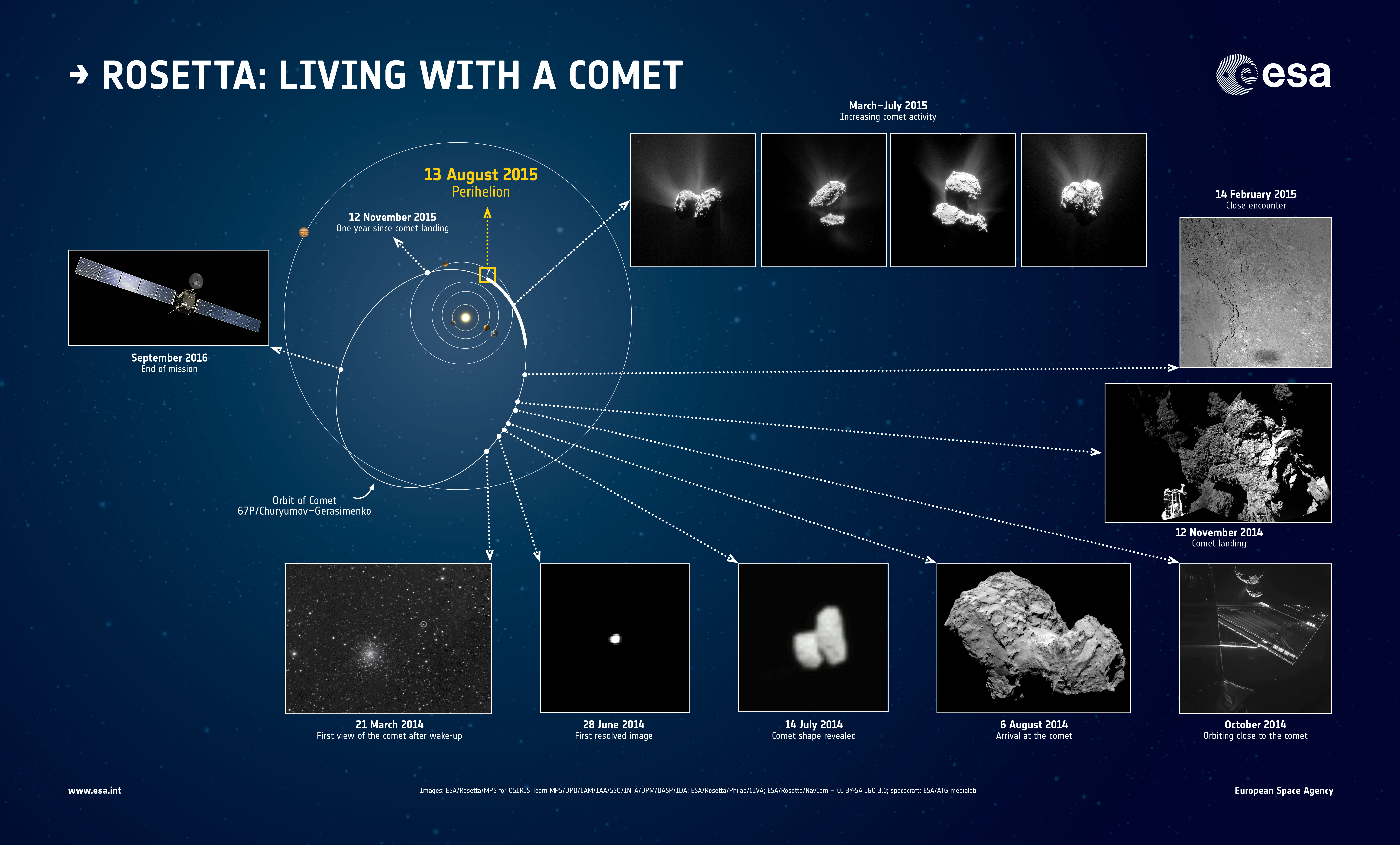 Celebrating a year at the comet – Rosetta – ESA's comet chaser