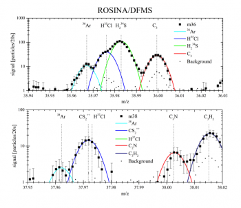 ROSINA-DFMS mass spectra identifying the two isotopes of 36Ar and 38Ar in October 2014, along with other gases. The extreme high mass-resolution of DFMS is a prerequisite for separating and identifying the two argon isotopes. The spacecraft background spectrum was obtained on 2 August 2014, before the comet signal became apparent. (m/z) = mass/charge. Data from Balsiger et al (2015).
