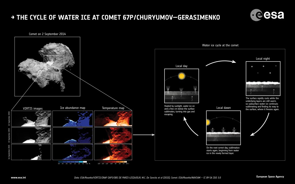 Rosetta Reveals Comets Water Ice Cycle Rosetta Esas Comet Chaser