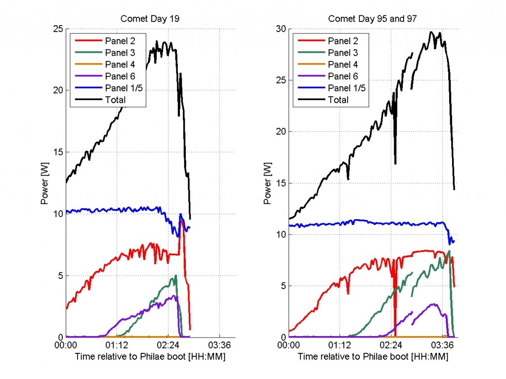 The incoming solar power versus time for comet day 19 and 95+97 combined (to represent an entire day), showing how the day duration and total power increased. Credit: Philae Consortium/DLR/LCC