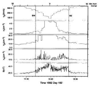 Plasma_Parameters_Giotto_Comet26P