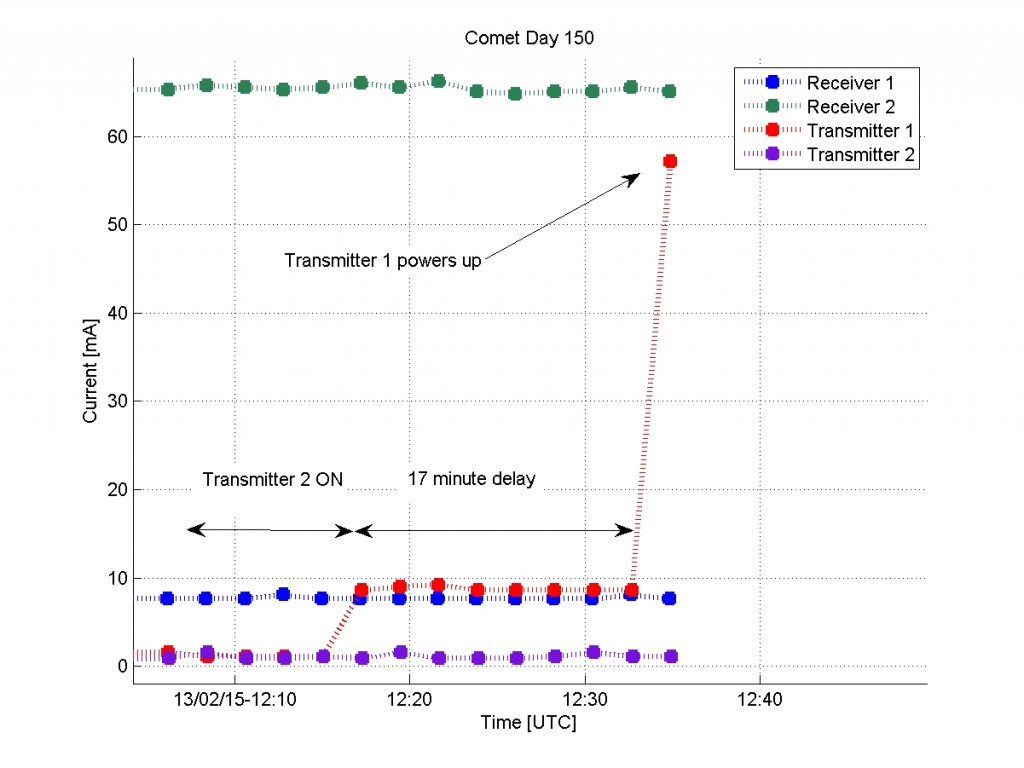 Receiver and transmitter currents for comet day 150 (9 July) showing 0mA for the transmitter 2 (TX2) current indicating an overload and the 17 minute delay in transmitter 1 (TX1) powering up. Credit:  Philae Consortium/DLR/LCC