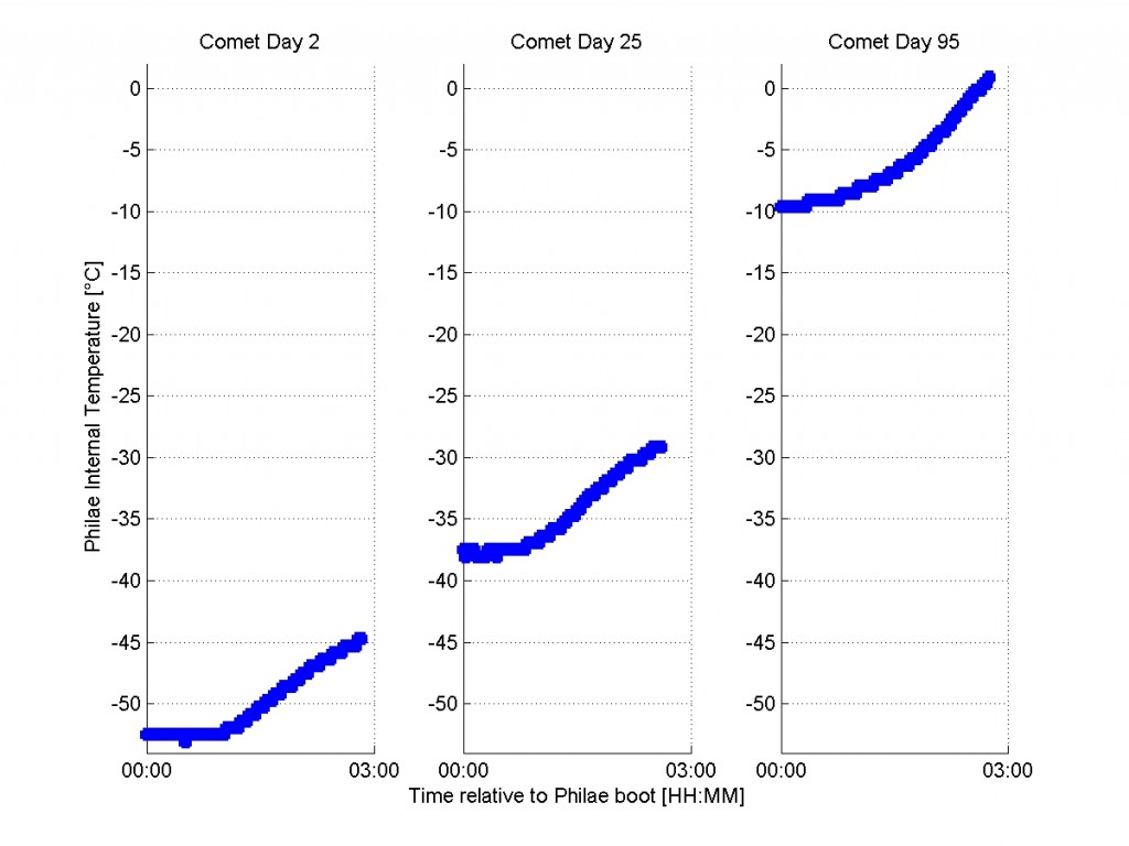 The evolution of Philae's internal temperature with time. Credit: Philae Consortium/DLR/LCC