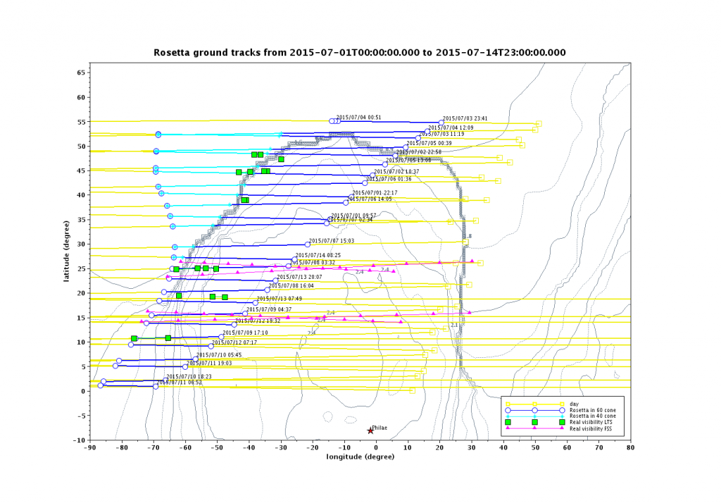 Computation of Rosetta's trajectory with respect to the comet surface (yellow & blue lines) and the established contacts with Philae in November (pink lines) and June/July (green squares) by SONC Flight Dynamics, CNES. The map shows a portion of the comet surface on the small lobe; the large circular feature visible in the central lower part of the map is in the Hatmehit region. Credit: SONC Flight Dynamics/CNES