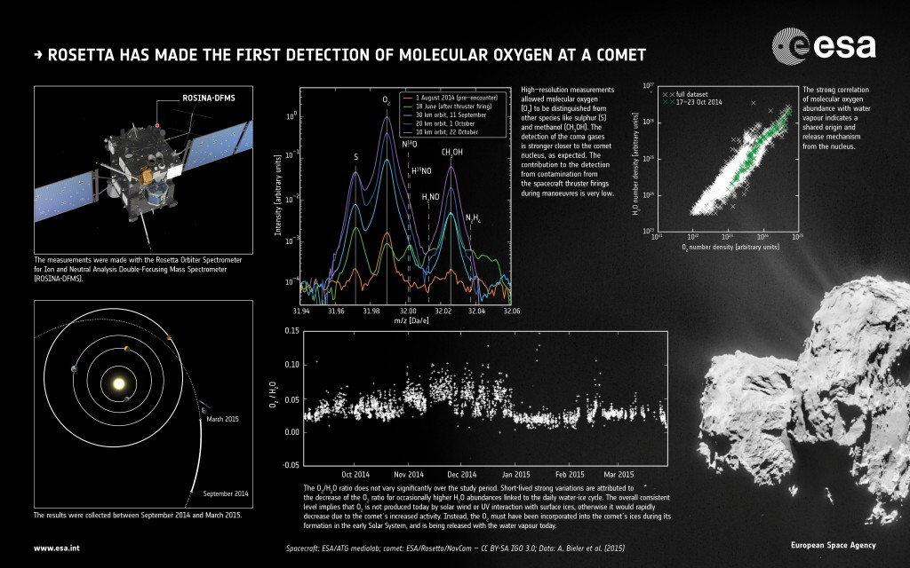 First detection of molecular oxygen at a comet – Rosetta