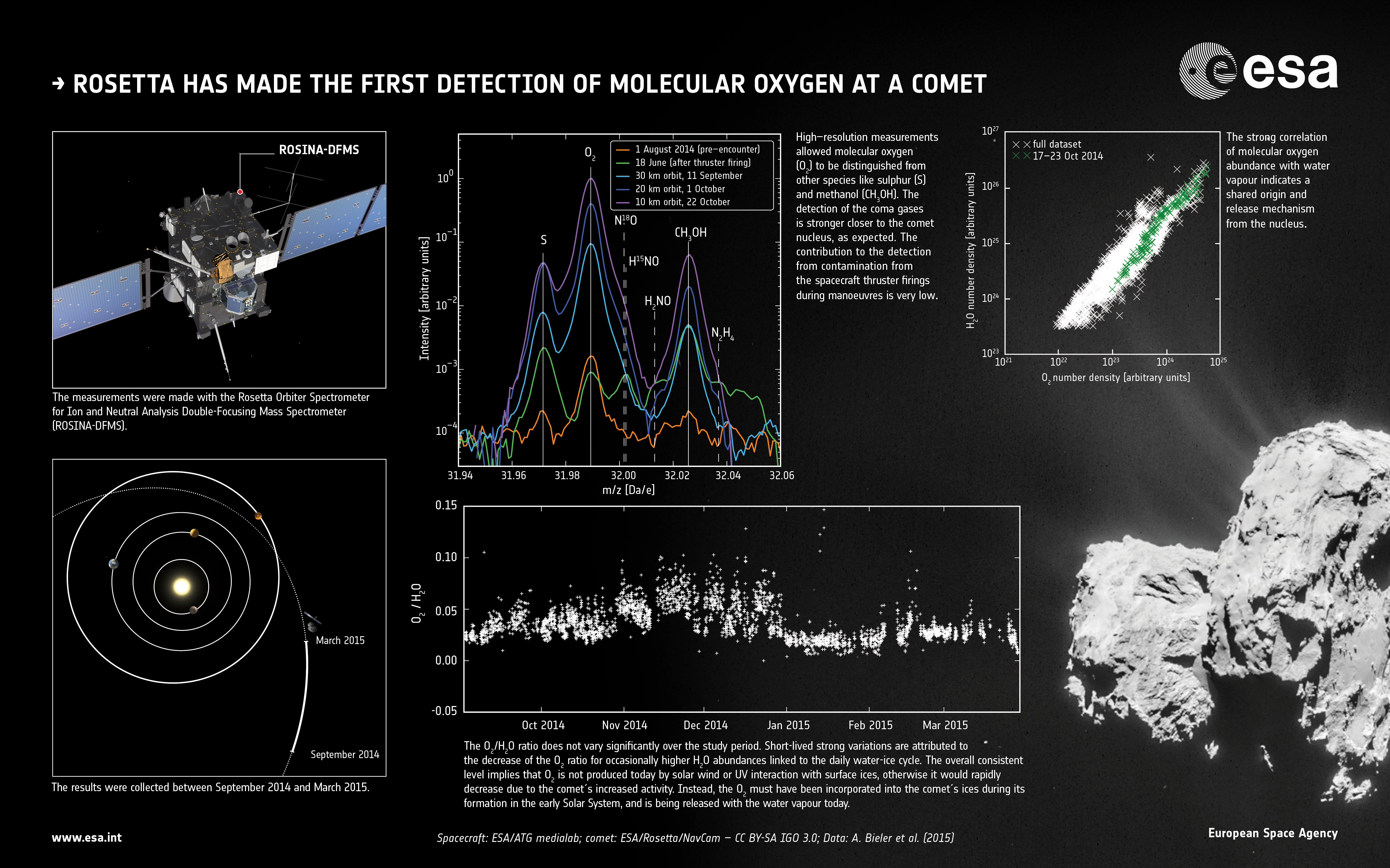 First Detection Of Molecular Oxygen At A Comet Rosetta Esas Heater Wiring Diagram Holmes Get Free Image About Chaser
