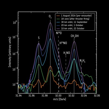 High-resolution measurements allowed molecular oxygen (O2) to be distinguished from other species like sulphur (S) and methanol (CH3OH). The detection of the coma gases is stronger closer to the comet nucleus, as expected. The contribution to the detection from contamination from the spacecraft thruster firings during manoeuvres is very low. Data from A. Bieler et al. (2015)