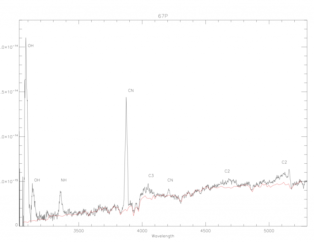 10 minute spectrum of Comet 67P/C-G using the William Herschel Telescope on 20 August 2015. The red line shows the part of the spectrum due to sunlight reflected by the dust grains in the coma. The spectrum has been corrected for the wavelength-dependent absorption caused by the atmosphere and for instrumental effects. Credits: Alan Fitzsimmons / WHT